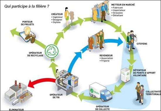 Recycler vêtements