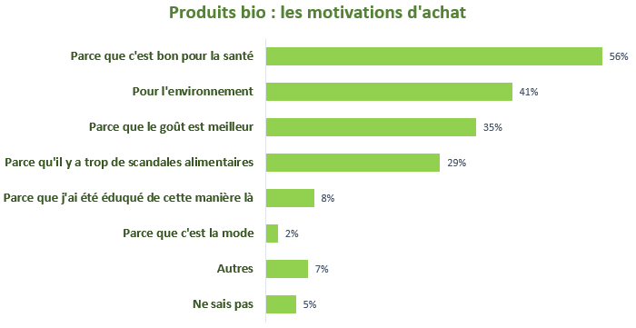Pourquoi français achètent bio