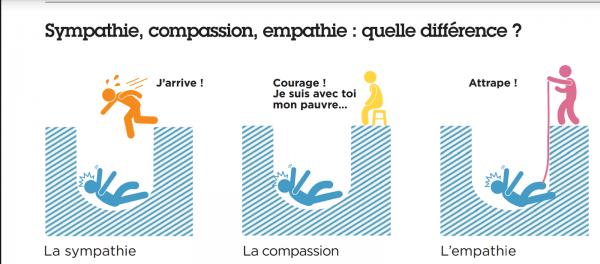 compassion, sympathie, empathie
